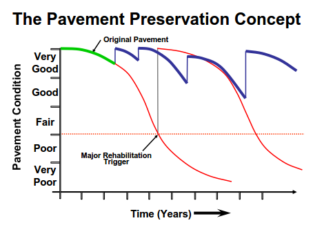 The Pavement Preservation Concept