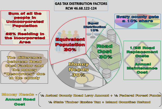 Gas tax factors and factions